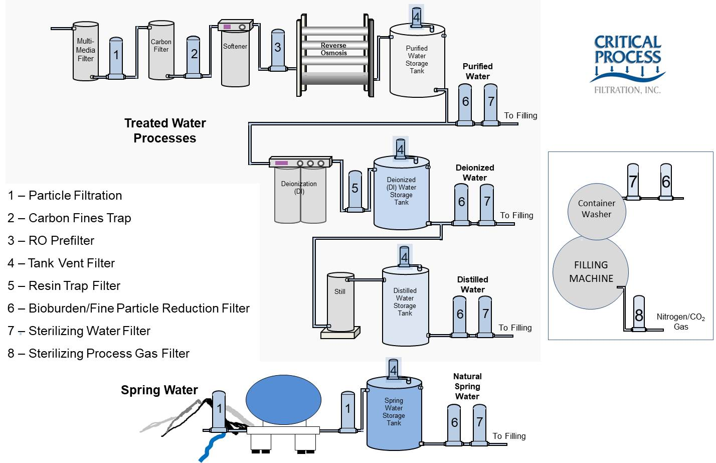 81ba2818d04 Filtration in Bottled Water Production