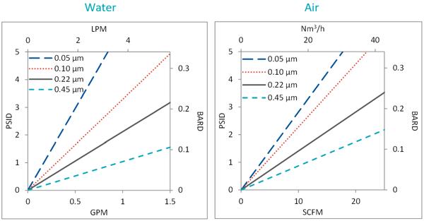 ETM Capsule flowcharts water and air