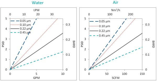 ETM cartridge flowcharts water and air