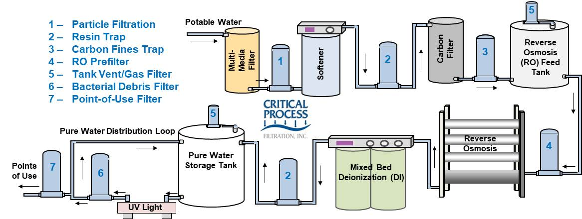 Industrial Water System 2