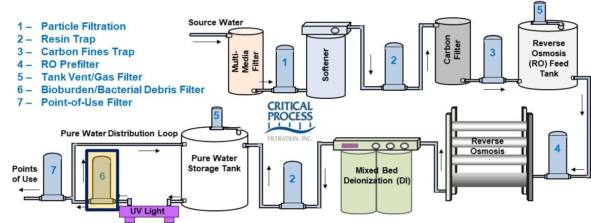 Industrial Water System Bioburden