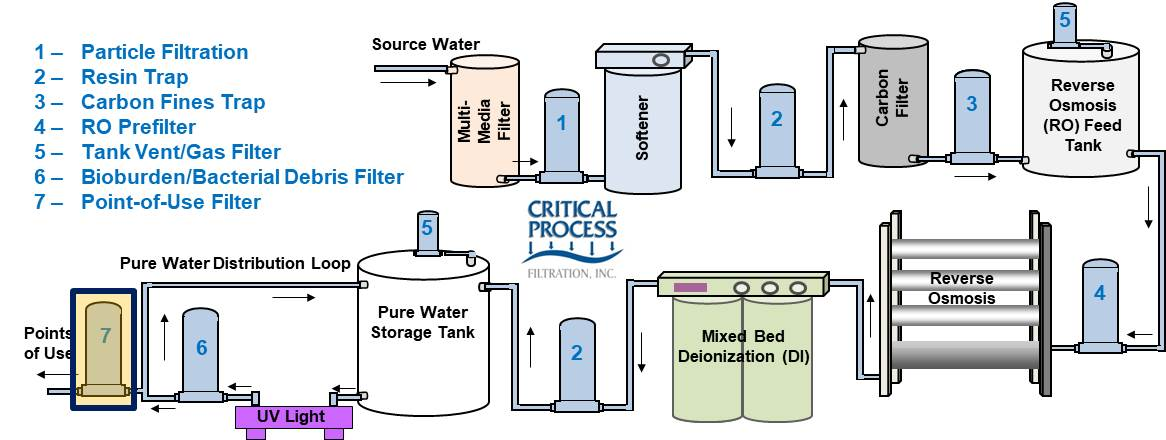 Industrial Water System Sterilizing