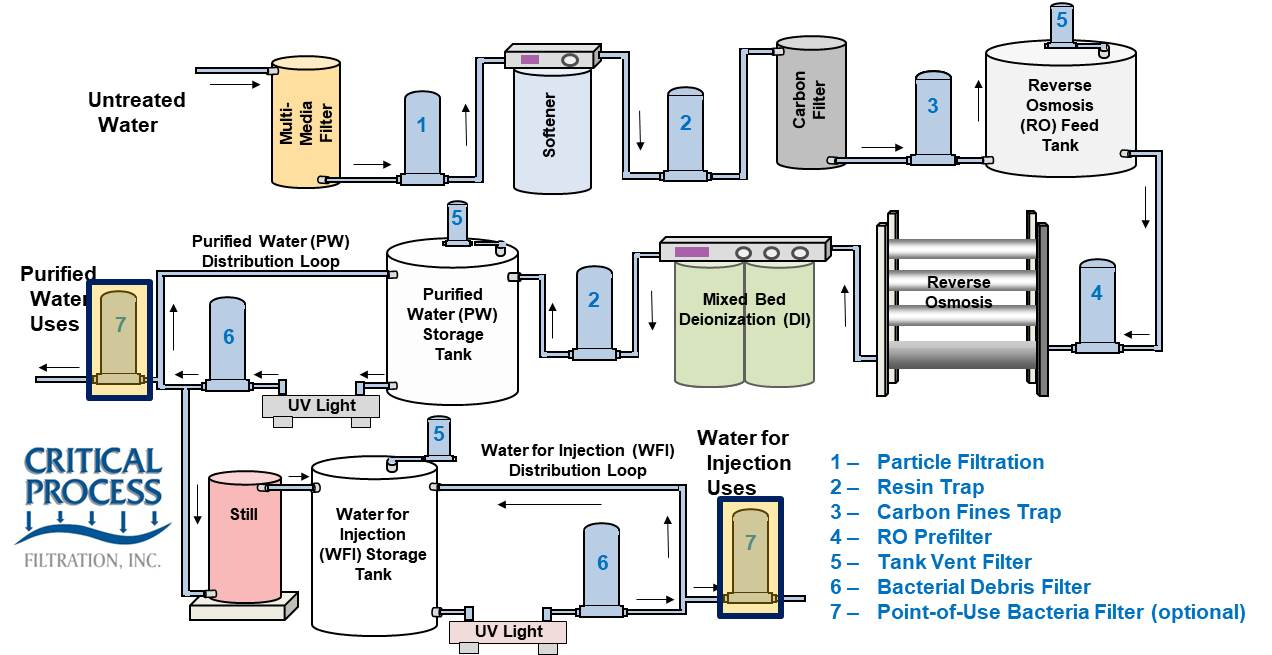 Filters For High Purity Process Water Treatment