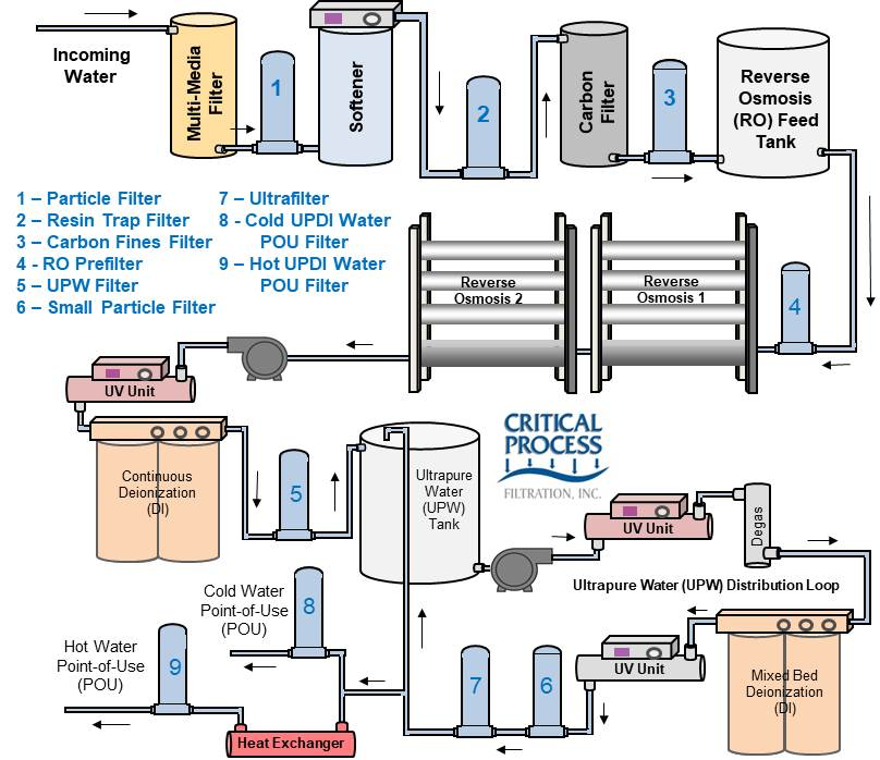 UPW Water System Schematic