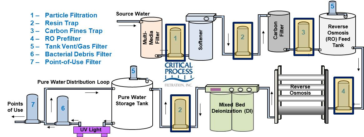 Water System Particle Filters